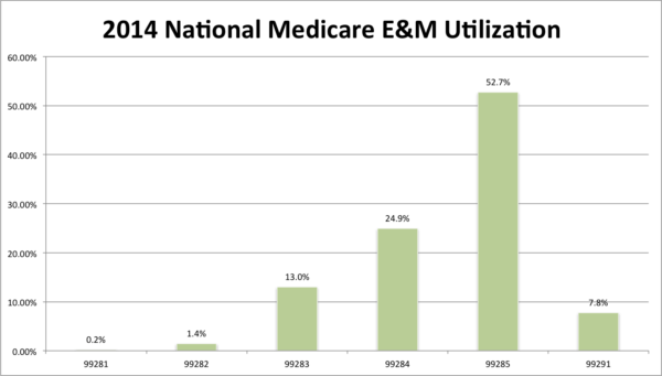 a program evaluation of the medicare The cms medicare shared savings program rewards acos that meet certain performance standards cms has published regulations that would help doctors and hospitals coordinate care through acos, with specific provisions to increase the participation of rural providers rhcs are able to participate in the medicare shared savings program.