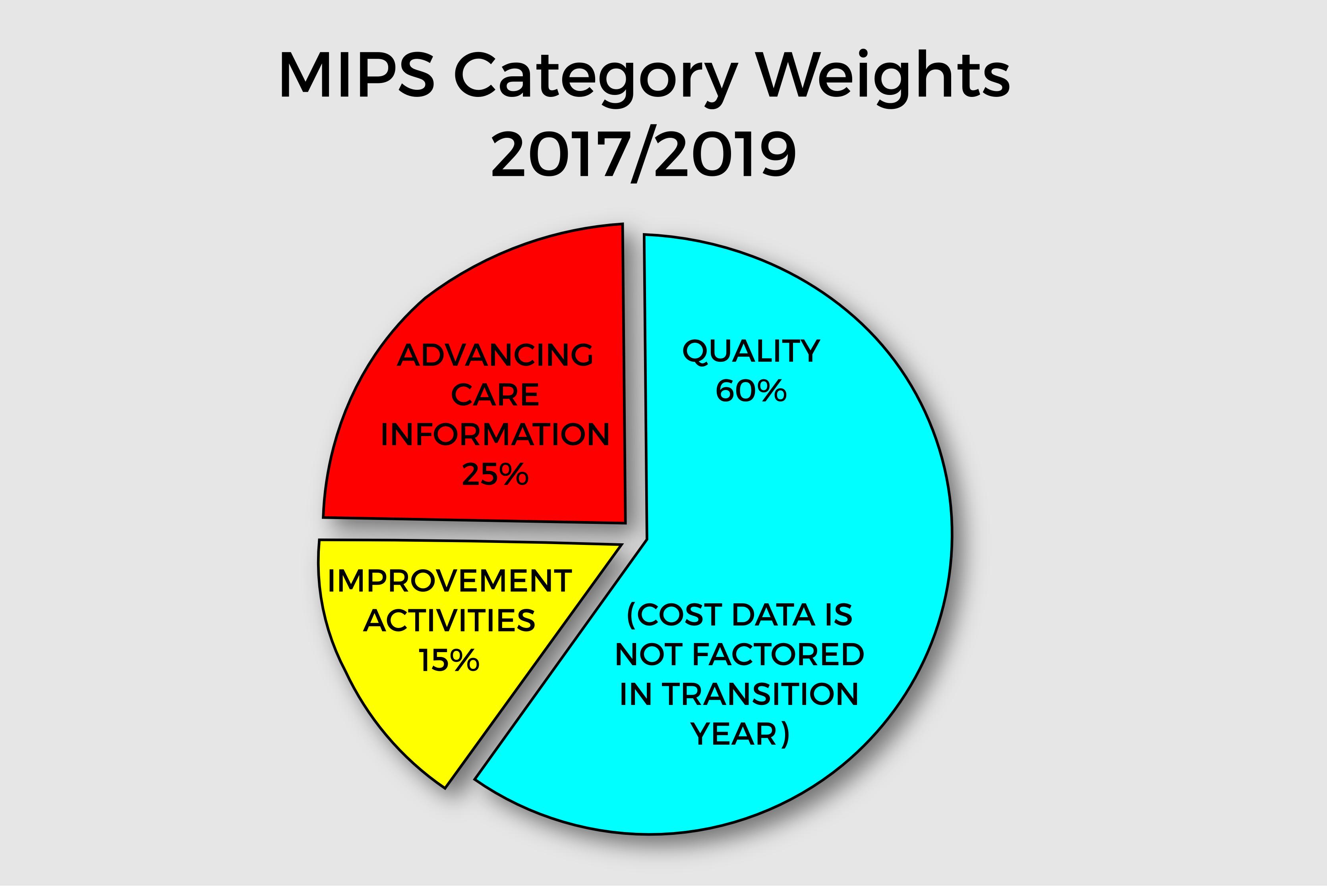 scoring the mips program ciproms inc